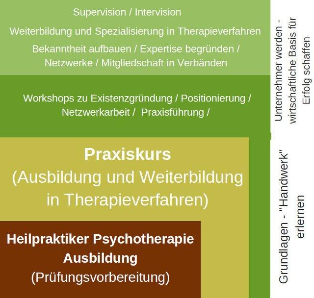 Heilpraktiker Psychotherapie werden in Gelnhausen